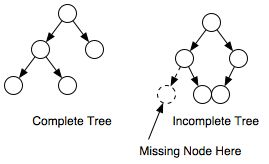 Data Structures - Introduction to Heaps - Cprogramming com